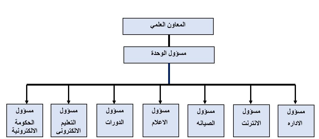 الهيكل التنظيمي لوحدة الحاسبات